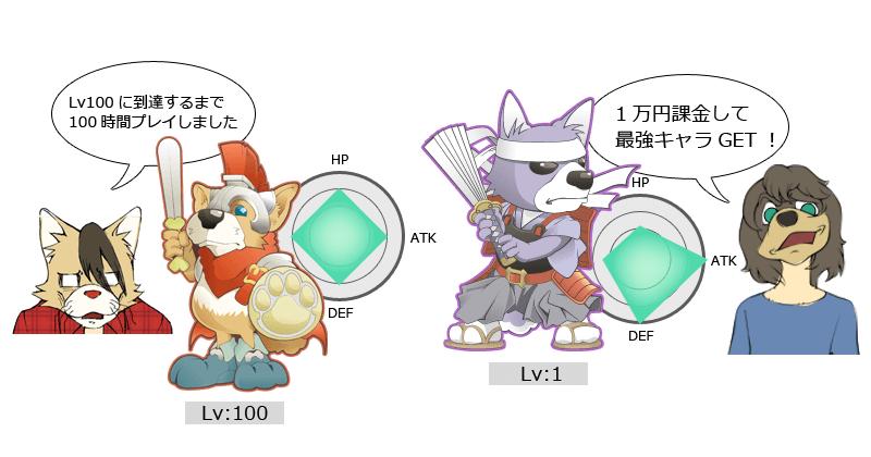 LV100 vs Lv1