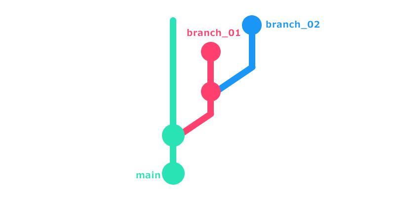 branchbranch